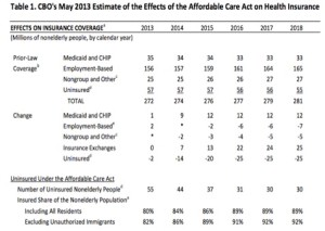 CBO enrollment projections