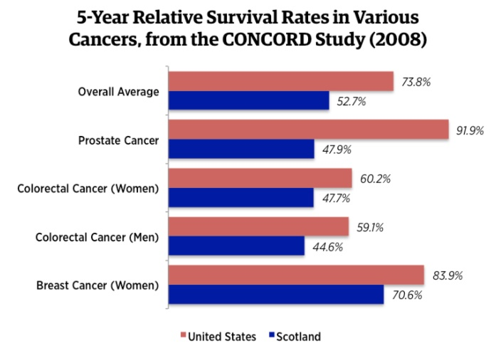 breast cancer surviving rate