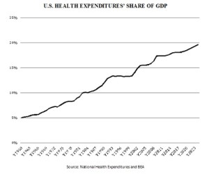Healthcare Costs v. GDP
