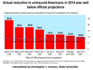 Reductions in Uninsured