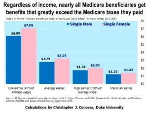 Medicare Benefits by Income