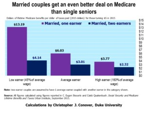 Medicare Benefits for Married