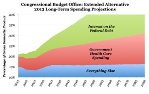 Spending Projections - CBO