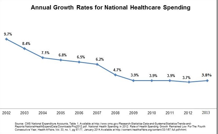 national healthcare spending The us health care system is possibly the most inefficient in the world: health care spending, and other spending designed by david rosnick, center for economic and policy research the previous health care budget deficit calculator can be found here.