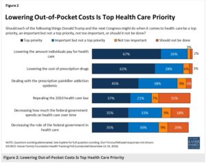 Lowering out-of-pocket expenses